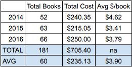 BookBuyingStats_2014-2016