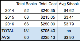 BookBuyingStats_2014-2016